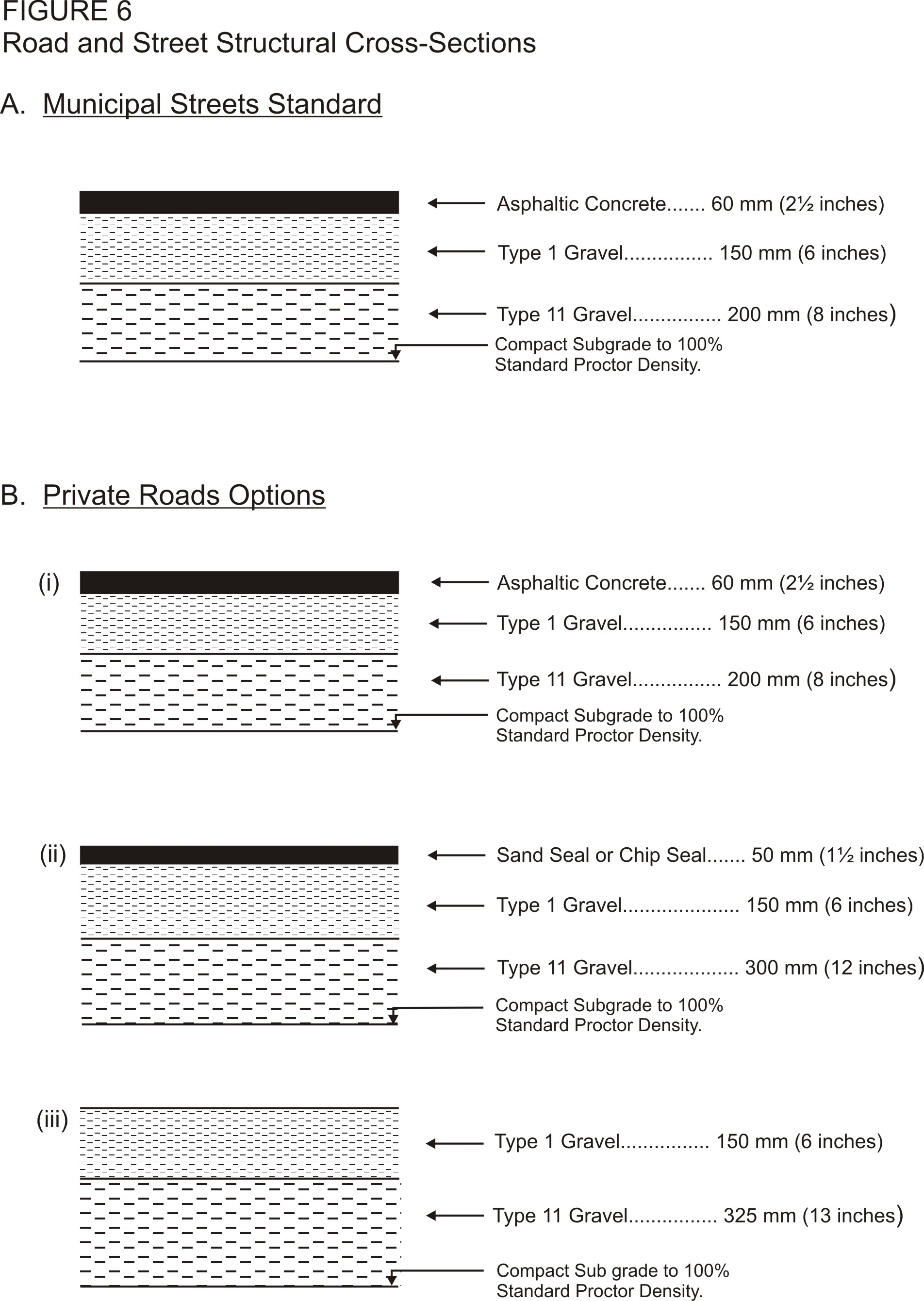 Road Standards_Cross-sections Fig 6
